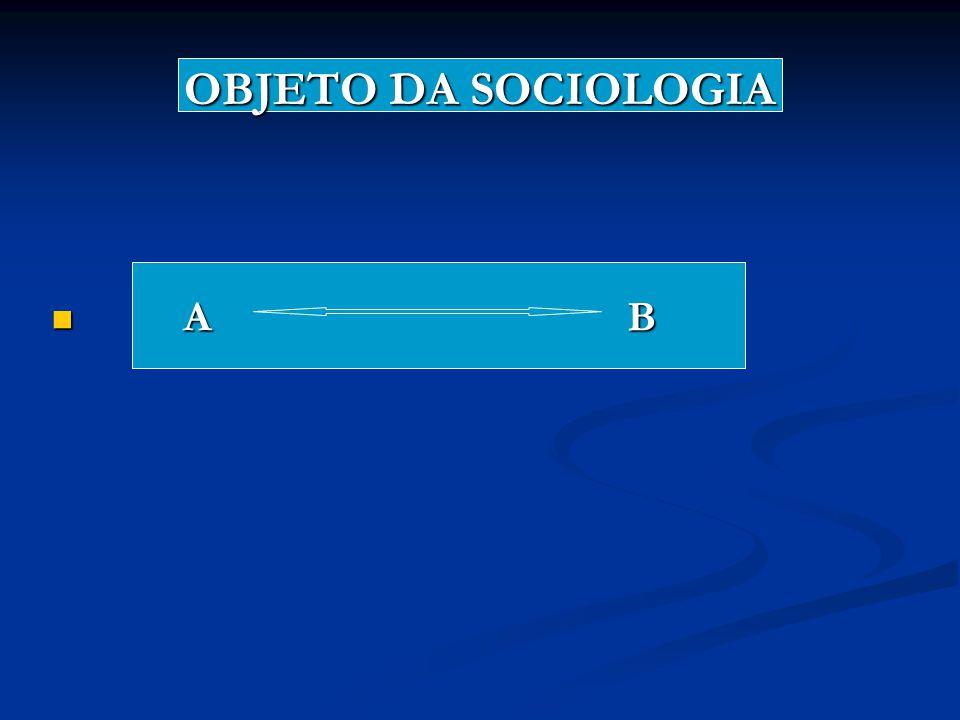 OBJETO DA SOCIOLOGIA A B