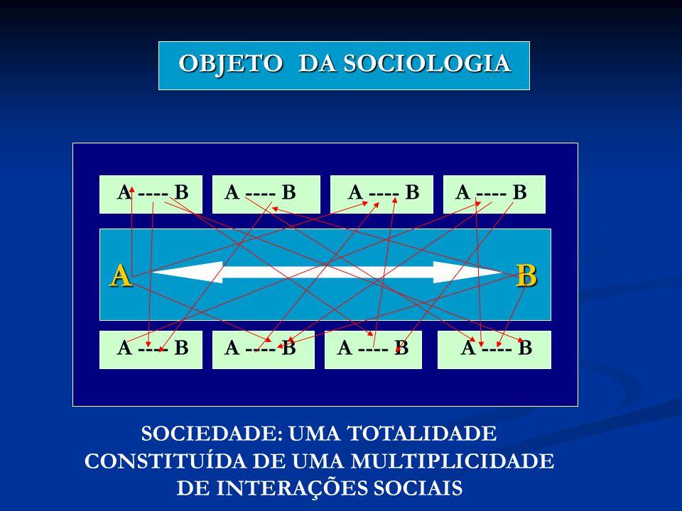 A B OBJETO DA SOCIOLOGIA A ---- B A ---- B A ---- B A ---- B A ---- B