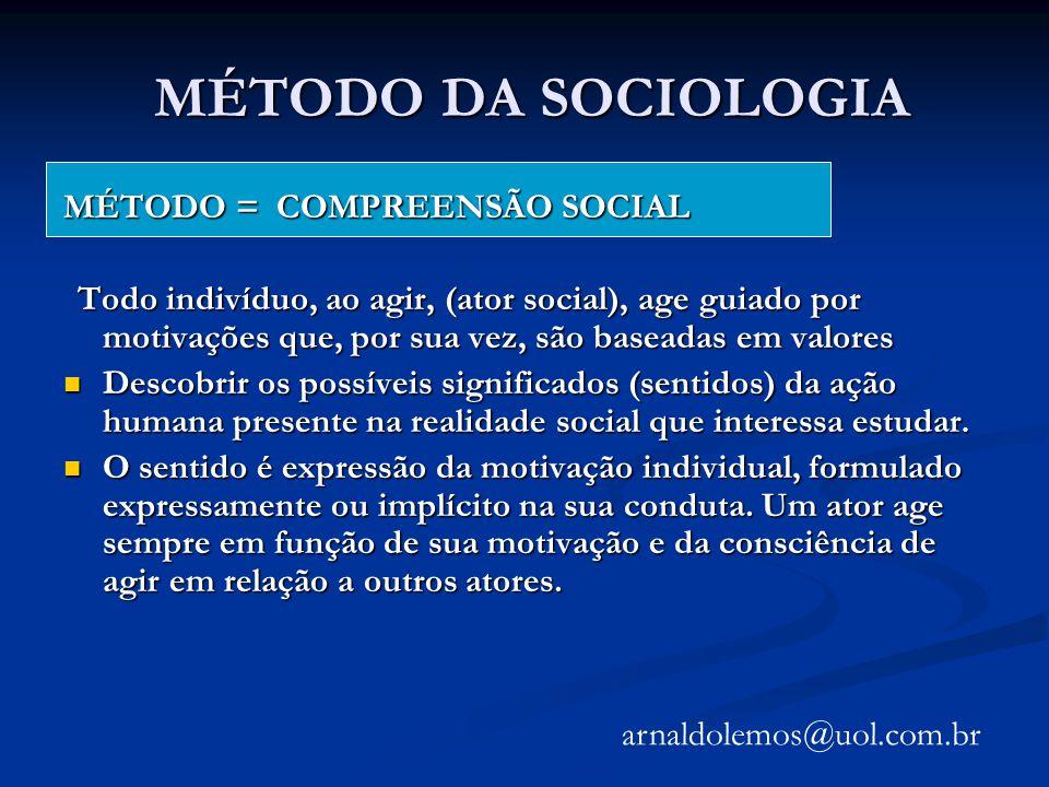 MÉTODO DA SOCIOLOGIA MÉTODO = COMPREENSÃO SOCIAL