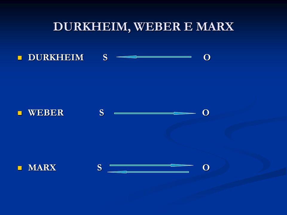 DURKHEIM, WEBER E MARX DURKHEIM S O. WEBER S O.
