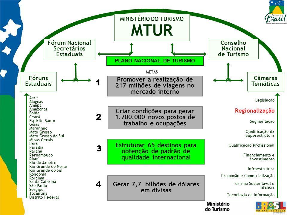 MINISTÉRIO DO TURISMO MTUR. Fórum Nacional. Secretários. Estaduais. Conselho Nacional. de Turismo.