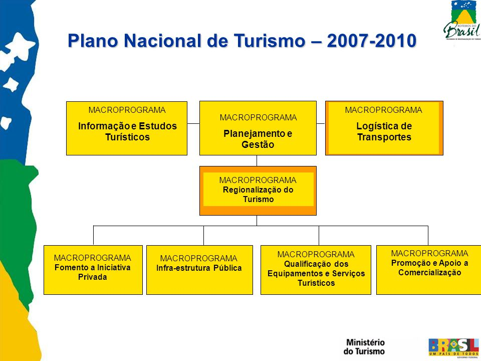 Plano Nacional de Turismo – 2007-2010