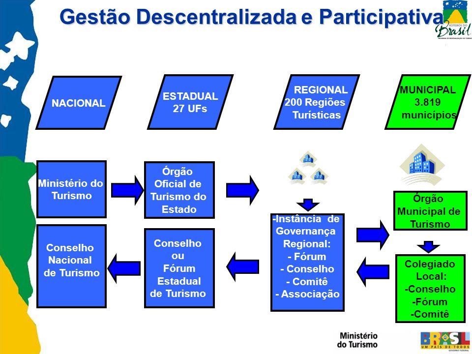 Gestão Descentralizada e Participativa