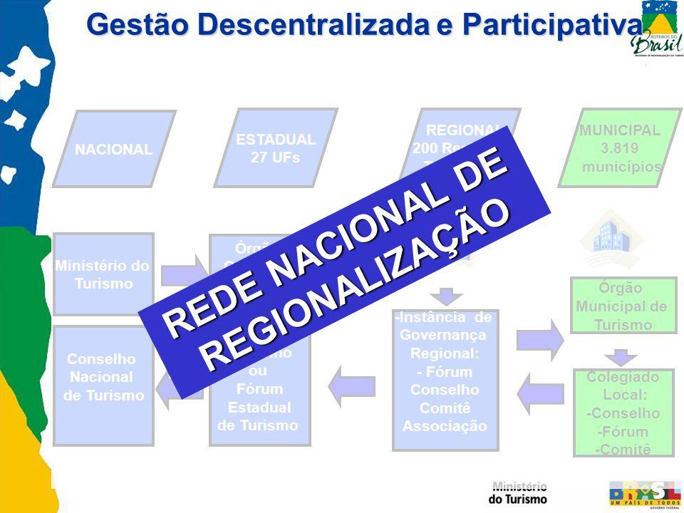 Gestão Descentralizada e Participativa REDE NACIONAL DE REGIONALIZAÇÃO