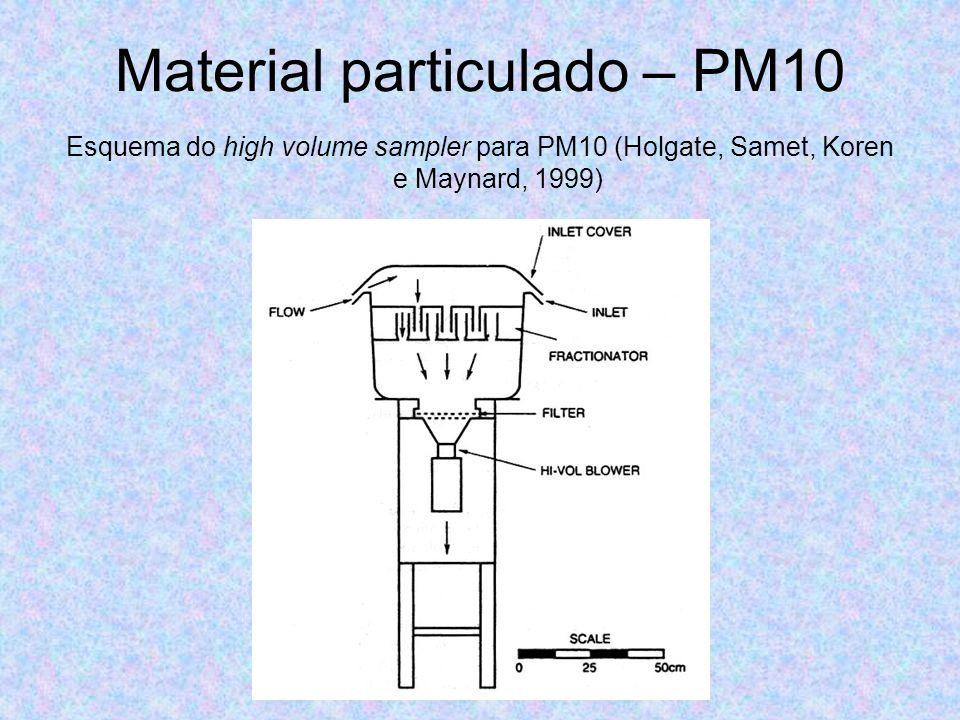 Material particulado – PM10