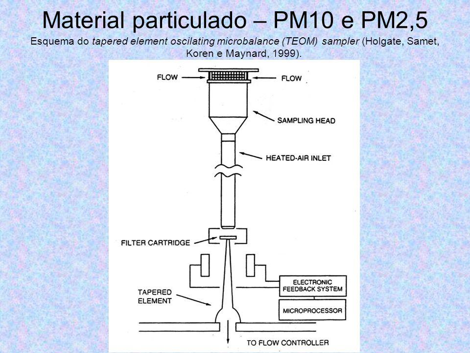 Material particulado – PM10 e PM2,5