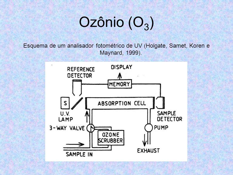 Ozônio (O3) Esquema de um analisador fotométrico de UV (Holgate, Samet, Koren e Maynard, 1999).