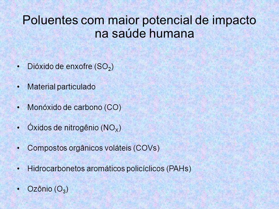 Poluentes com maior potencial de impacto na saúde humana