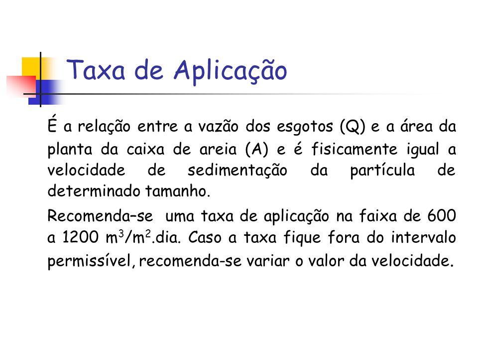 Taxa de Aplicação