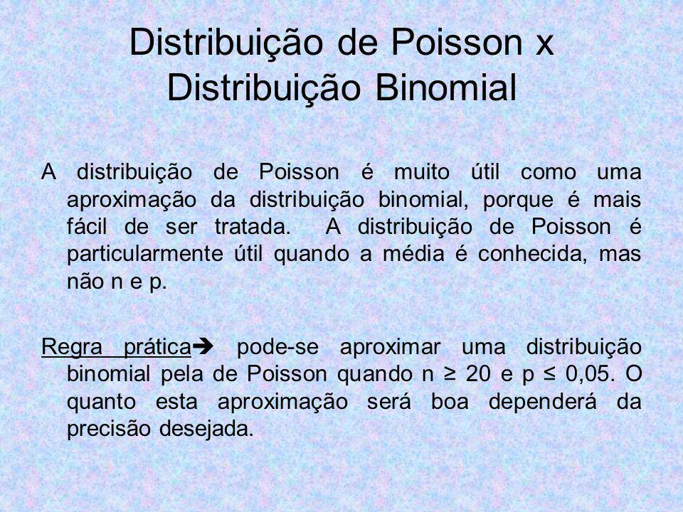 Distribuição de Poisson x Distribuição Binomial