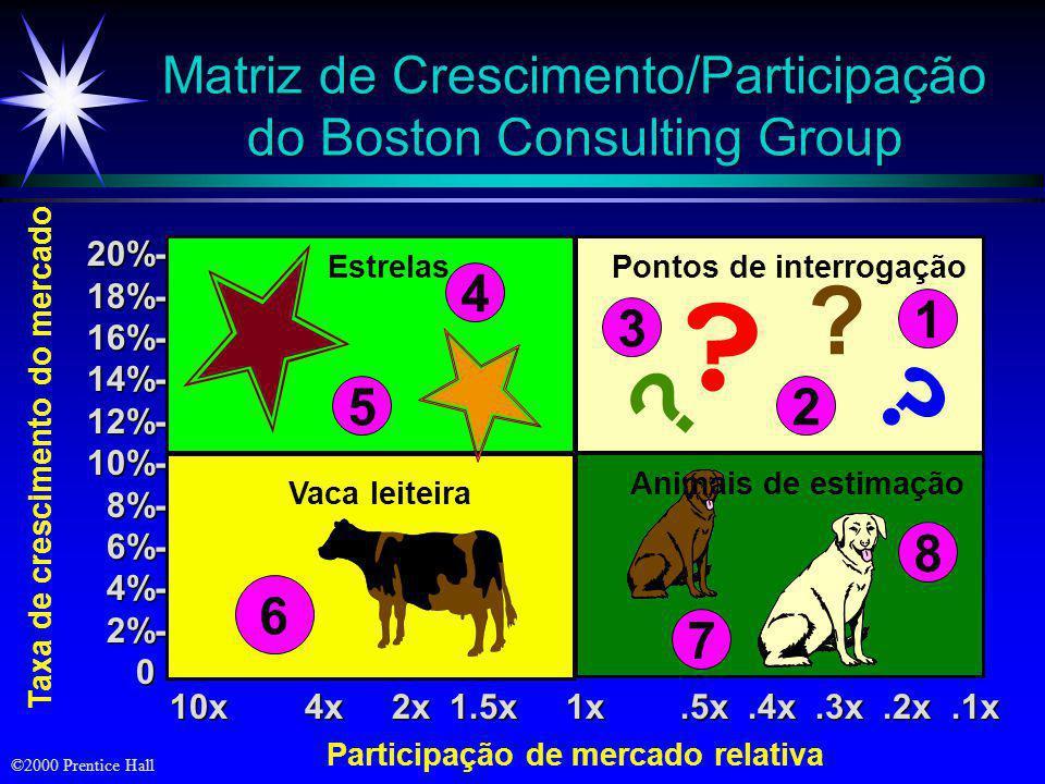Matriz de Crescimento/Participação do Boston Consulting Group