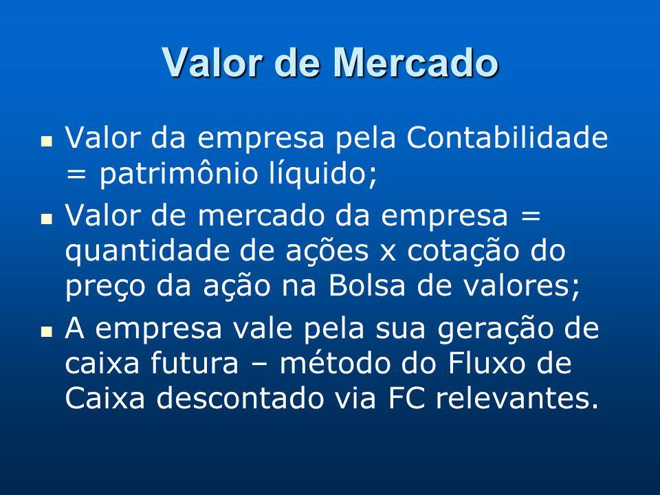 Valor de Mercado Valor da empresa pela Contabilidade = patrimônio líquido;