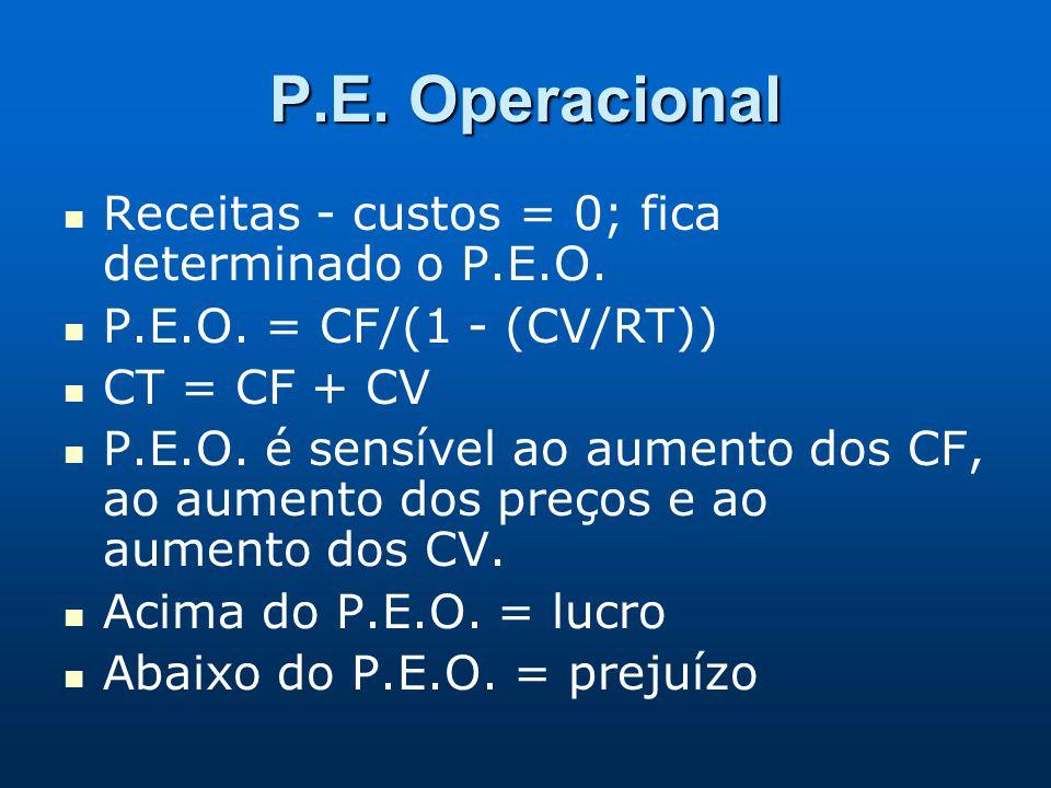 P.E. Operacional Receitas - custos = 0; fica determinado o P.E.O.