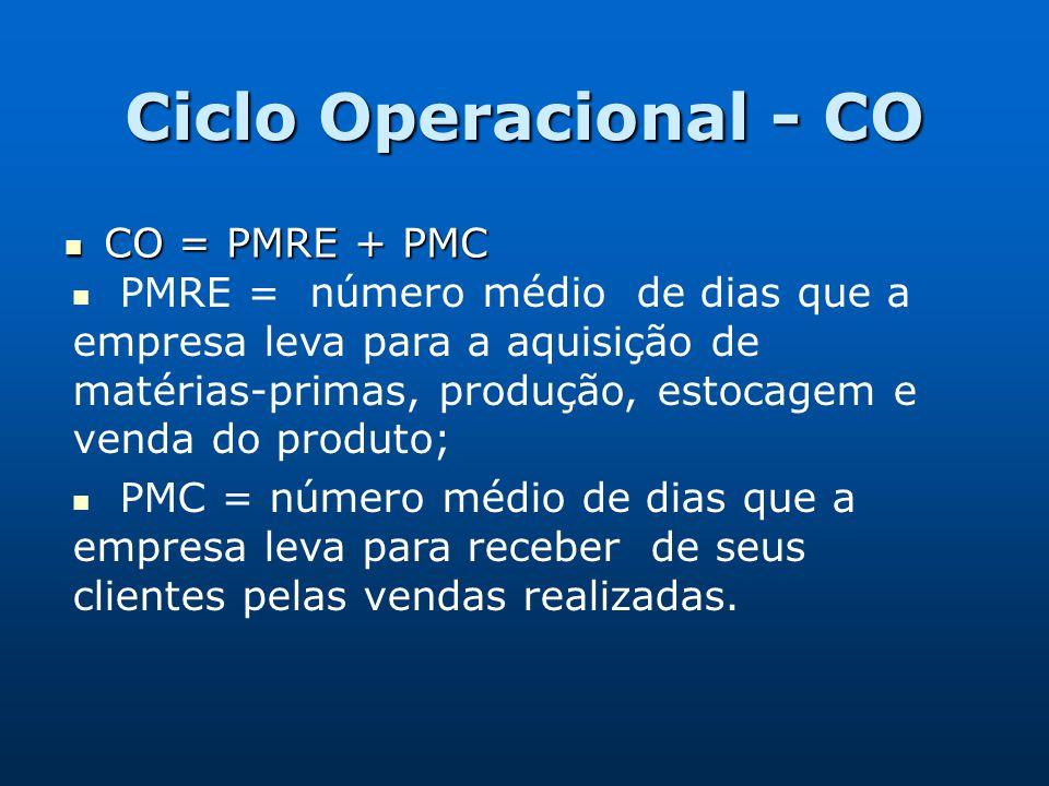 Ciclo Operacional - CO CO = PMRE + PMC