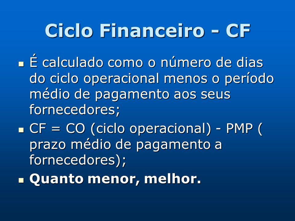 Ciclo Financeiro - CF É calculado como o número de dias do ciclo operacional menos o período médio de pagamento aos seus fornecedores;