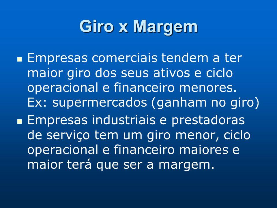 Giro x Margem