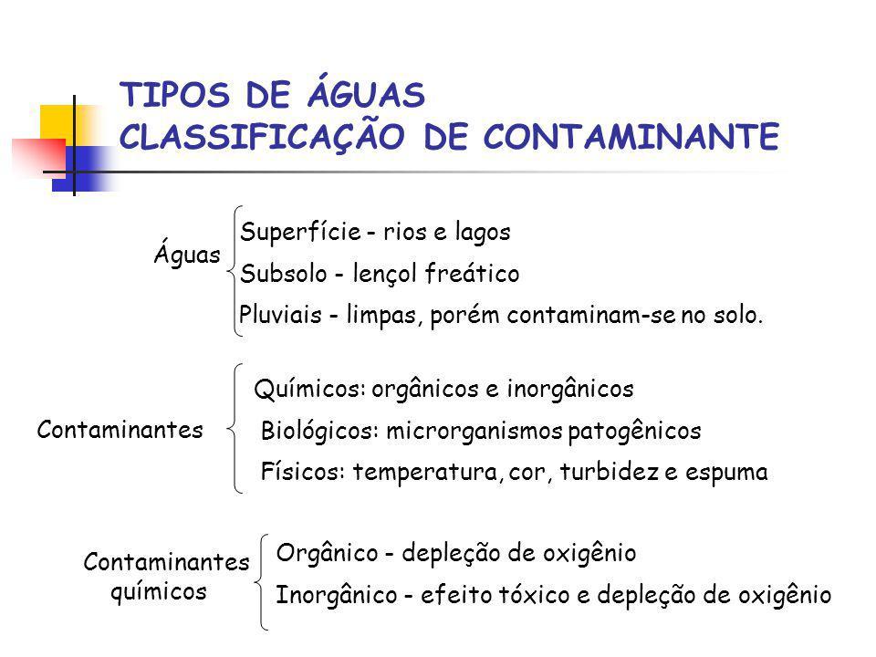 TIPOS DE ÁGUAS CLASSIFICAÇÃO DE CONTAMINANTE