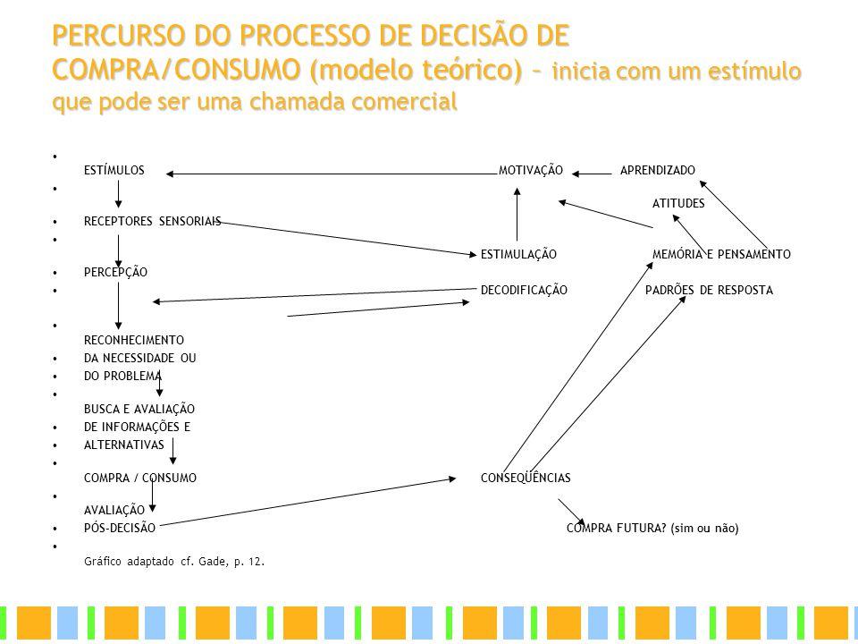 PERCURSO DO PROCESSO DE DECISÃO DE COMPRA/CONSUMO (modelo teórico) – inicia com um estímulo que pode ser uma chamada comercial