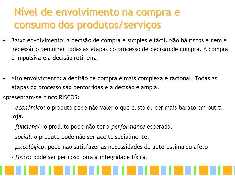 Nível de envolvimento na compra e consumo dos produtos/serviços