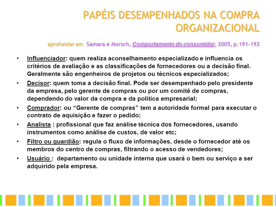 PAPÉIS DESEMPENHADOS NA COMPRA ORGANIZACIONAL aprofundar em Samara e Morsch, Comportamento do consumidor, 2005, p.191-192