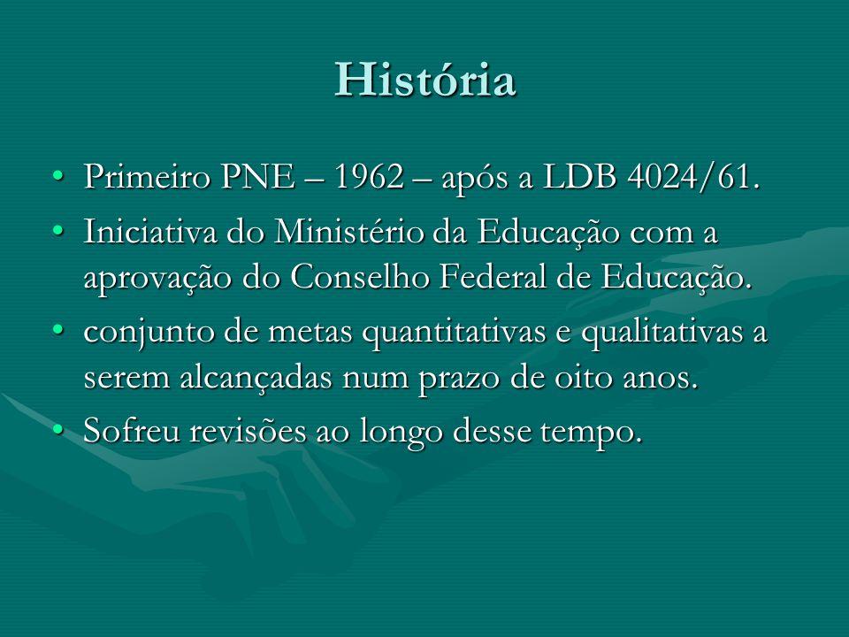 História Primeiro PNE – 1962 – após a LDB 4024/61.