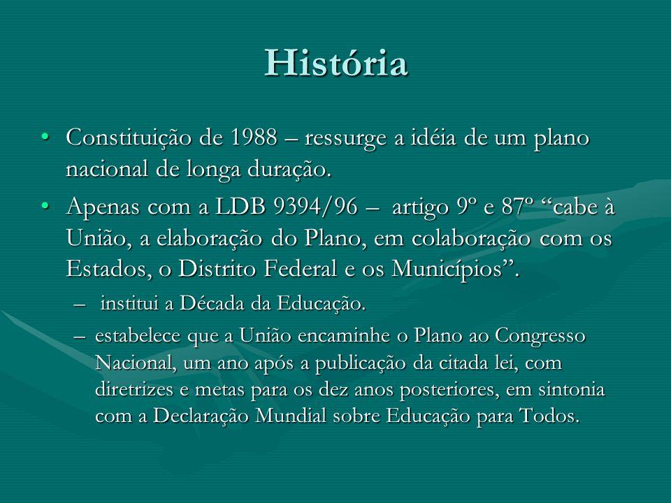 História Constituição de 1988 – ressurge a idéia de um plano nacional de longa duração.