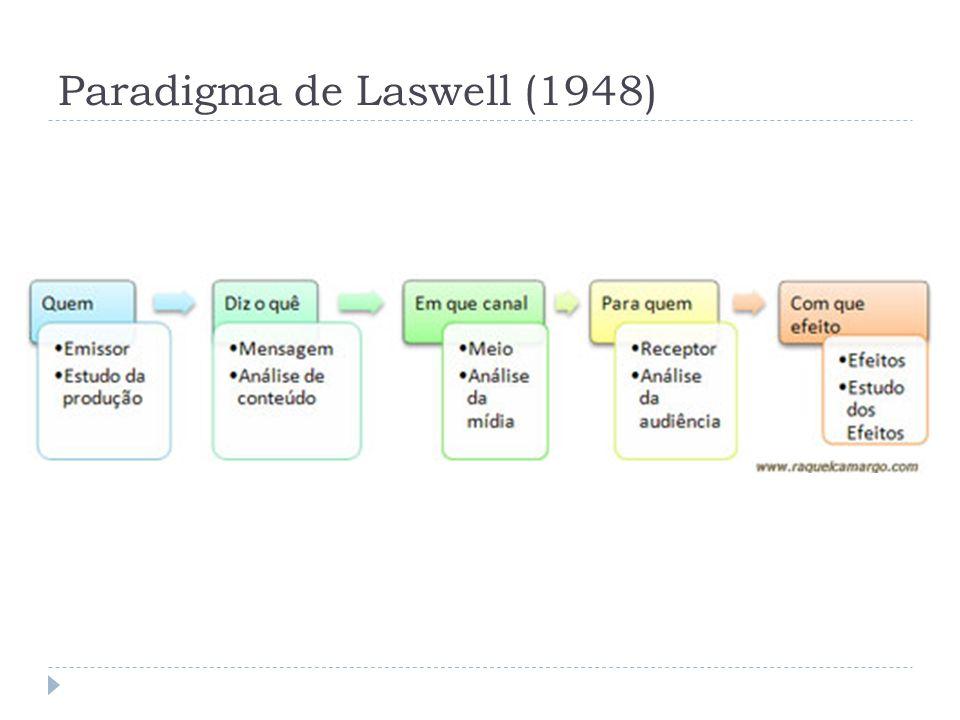 Paradigma de Laswell (1948)