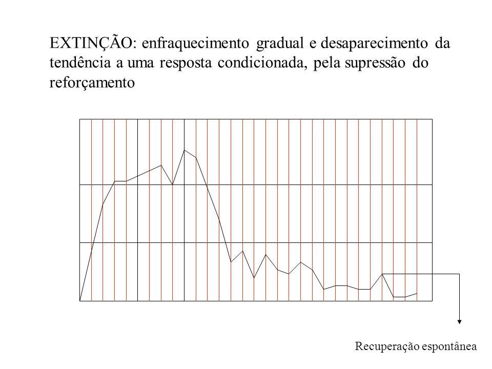 EXTINÇÃO: enfraquecimento gradual e desaparecimento da tendência a uma resposta condicionada, pela supressão do reforçamento