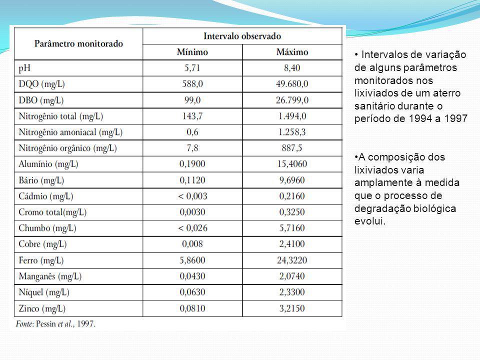 Intervalos de variação de alguns parâmetros monitorados nos lixiviados de um aterro sanitário durante o período de 1994 a 1997