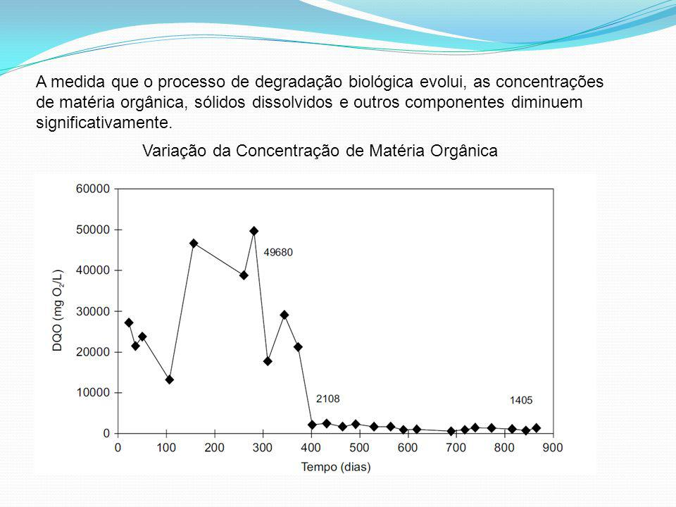 A medida que o processo de degradação biológica evolui, as concentrações de matéria orgânica, sólidos dissolvidos e outros componentes diminuem significativamente.