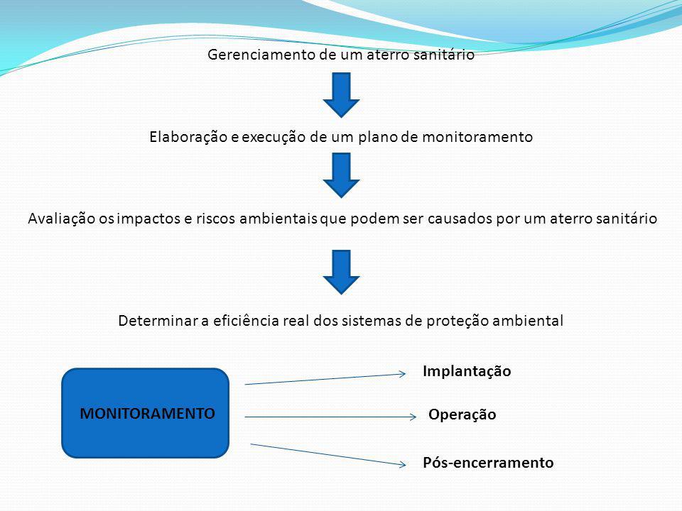 Gerenciamento de um aterro sanitário