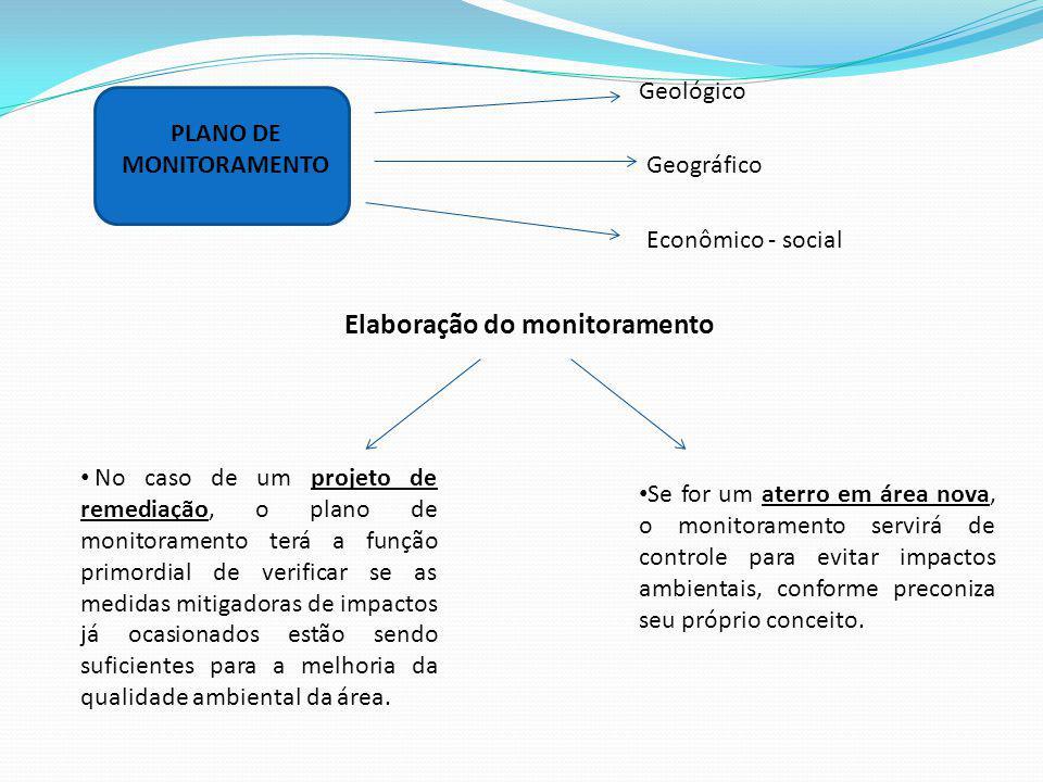 PLANO DE MONITORAMENTO Elaboração do monitoramento