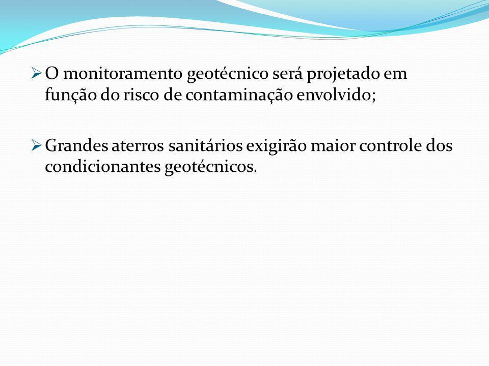 O monitoramento geotécnico será projetado em função do risco de contaminação envolvido;