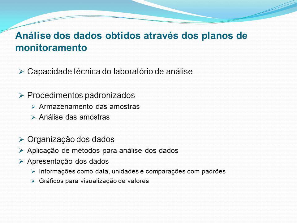 Análise dos dados obtidos através dos planos de monitoramento