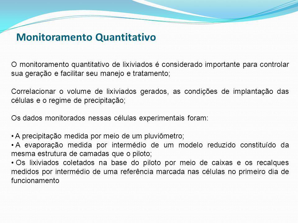 Monitoramento Quantitativo