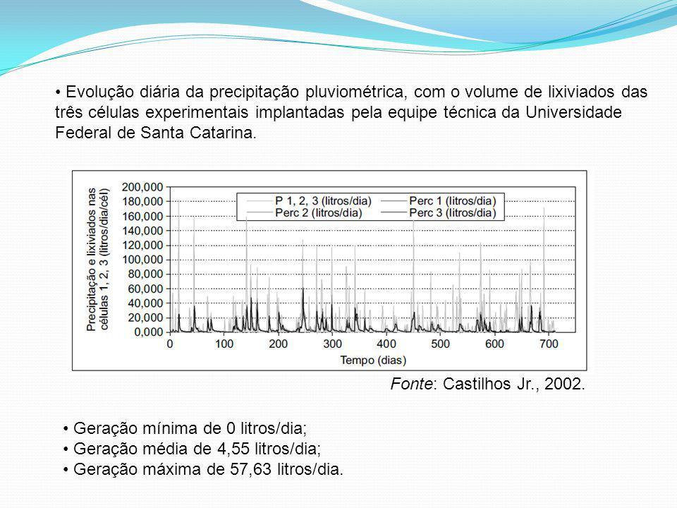 Evolução diária da precipitação pluviométrica, com o volume de lixiviados das três células experimentais implantadas pela equipe técnica da Universidade Federal de Santa Catarina.