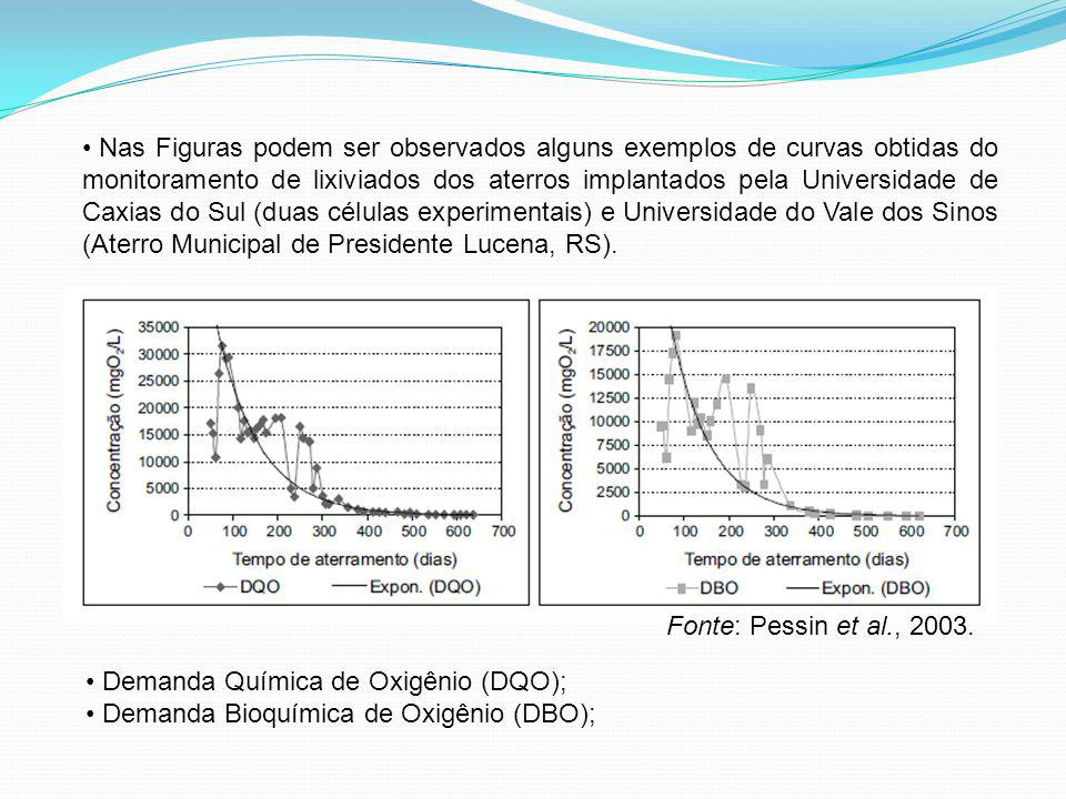 Nas Figuras podem ser observados alguns exemplos de curvas obtidas do monitoramento de lixiviados dos aterros implantados pela Universidade de Caxias do Sul (duas células experimentais) e Universidade do Vale dos Sinos (Aterro Municipal de Presidente Lucena, RS).
