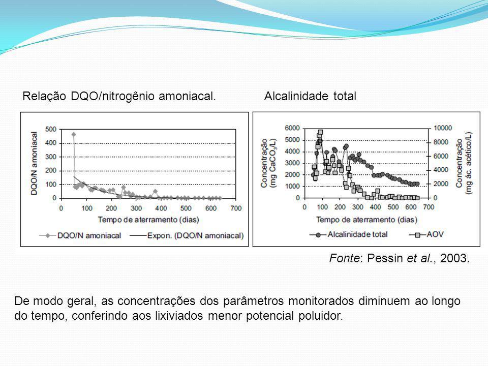 Relação DQO/nitrogênio amoniacal.