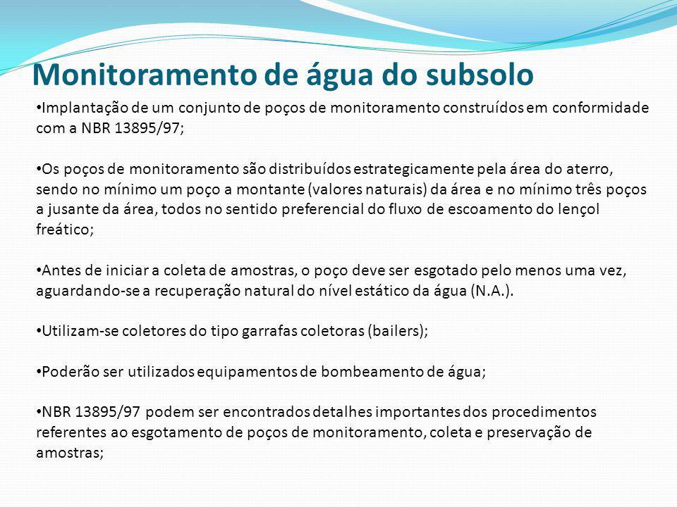 Monitoramento de água do subsolo