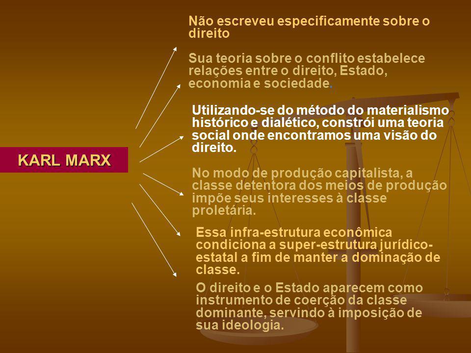 KARL MARX Não escreveu especificamente sobre o direito