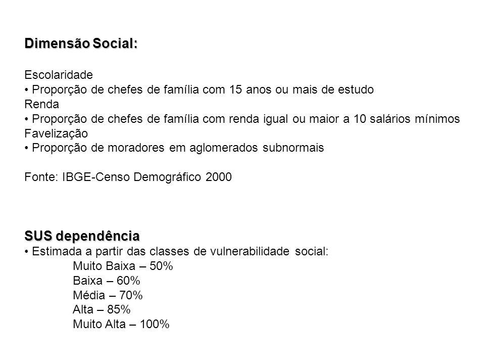 Dimensão Social: SUS dependência Escolaridade