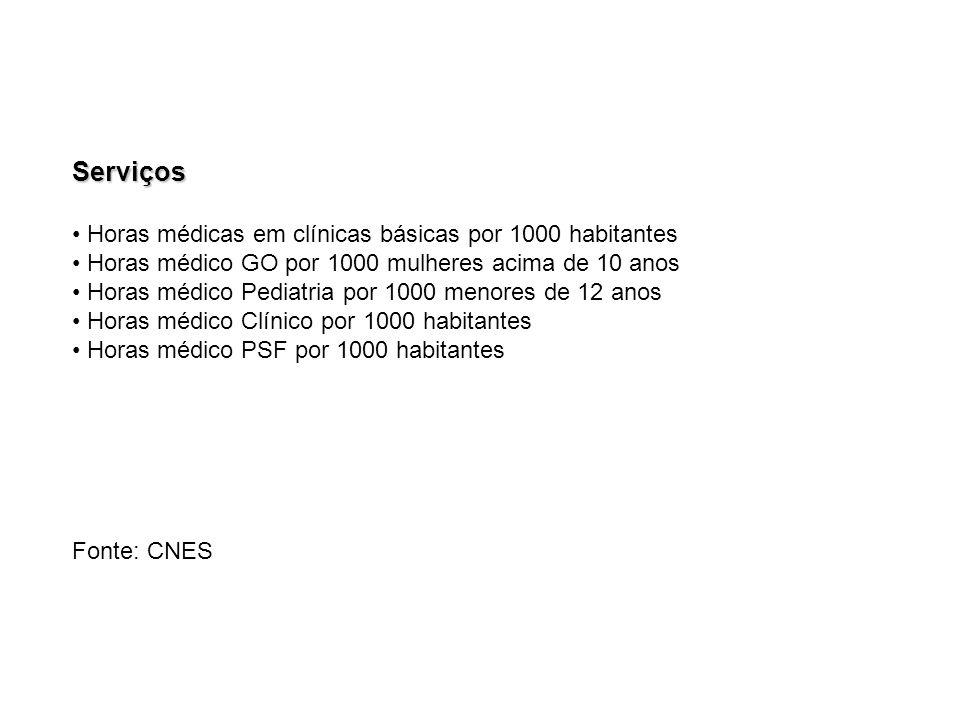 Serviços Horas médicas em clínicas básicas por 1000 habitantes