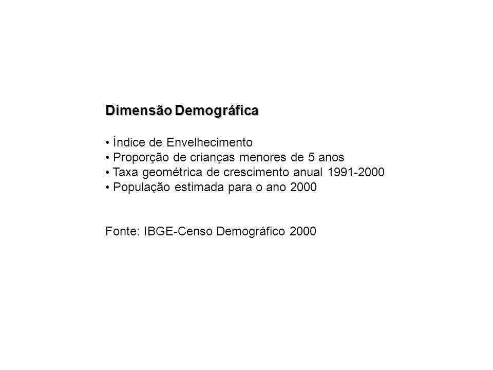 Dimensão Demográfica Índice de Envelhecimento