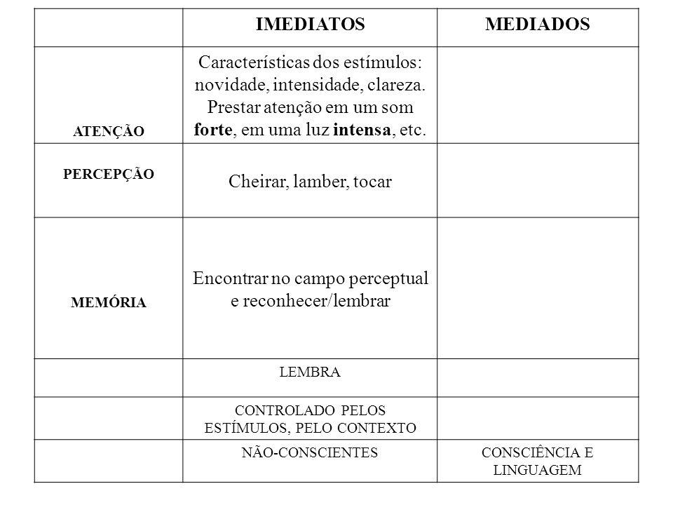 Características dos estímulos: novidade, intensidade, clareza.