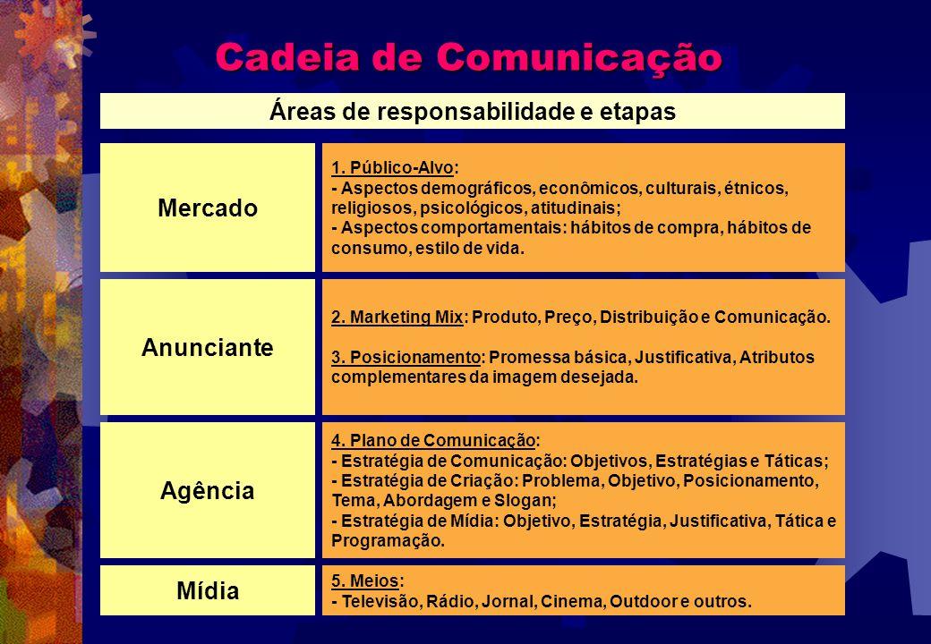 Áreas de responsabilidade e etapas