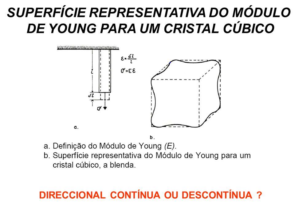 SUPERFÍCIE REPRESENTATIVA DO MÓDULO DE YOUNG PARA UM CRISTAL CÚBICO