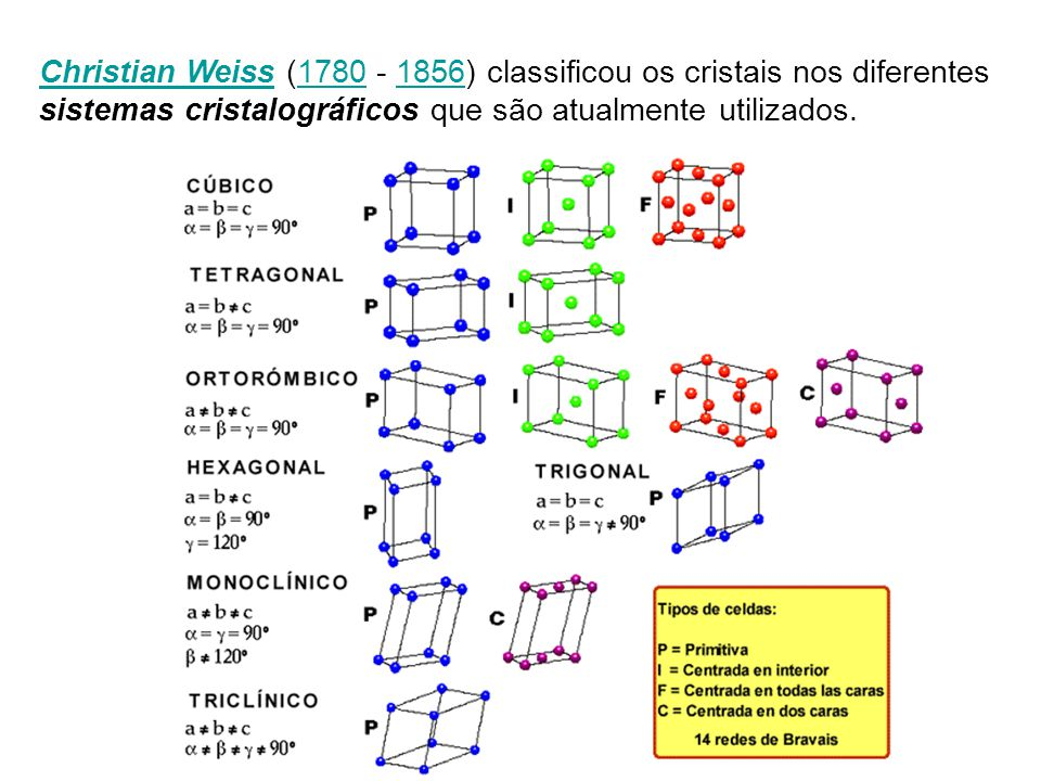 Christian Weiss (1780 - 1856) classificou os cristais nos diferentes