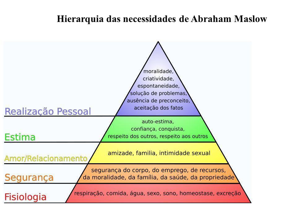 Hierarquia das necessidades de Abraham Maslow