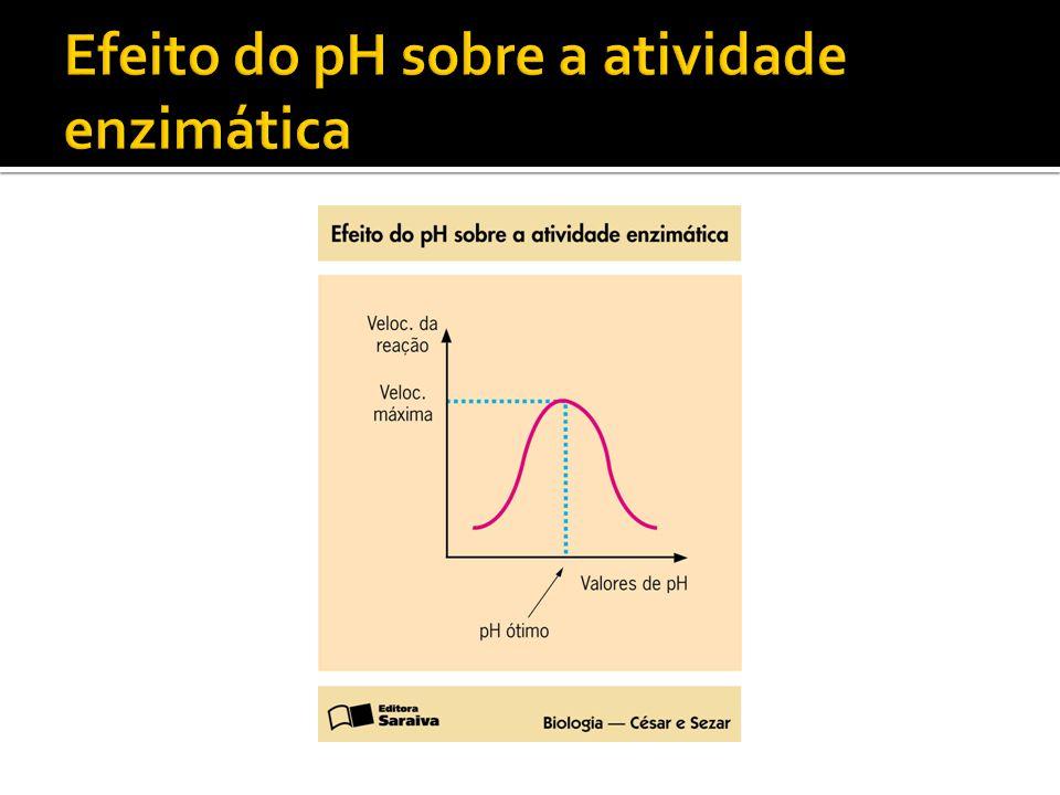 Efeito do pH sobre a atividade enzimática