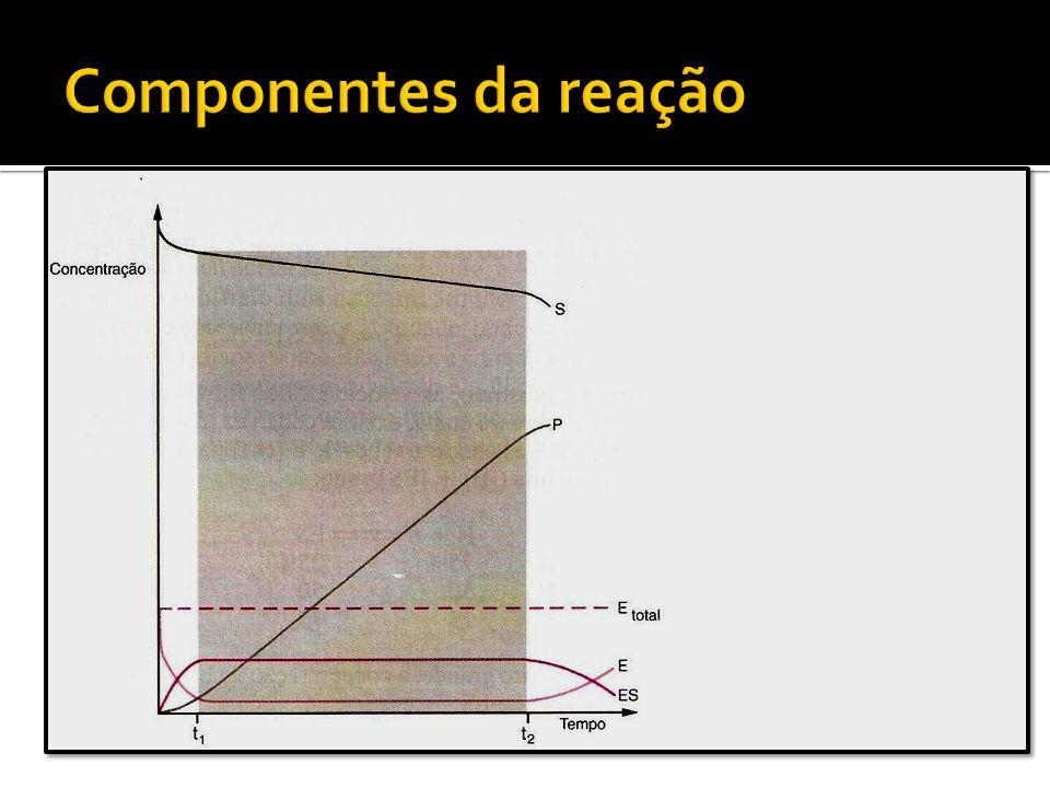 Componentes da reação